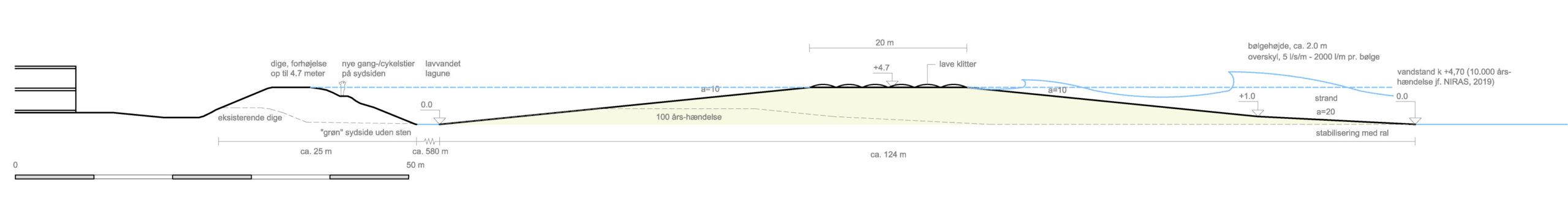 Sandbarren kun ud for Søvang for 100.000 årshændelse