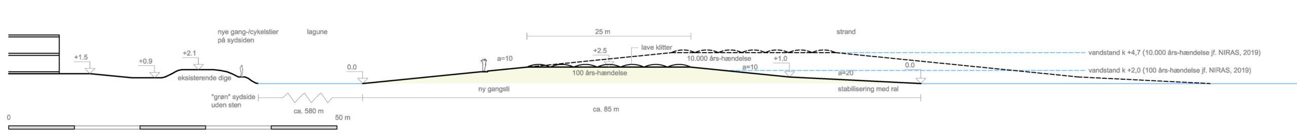 Sandbarren for 100 årshændelse